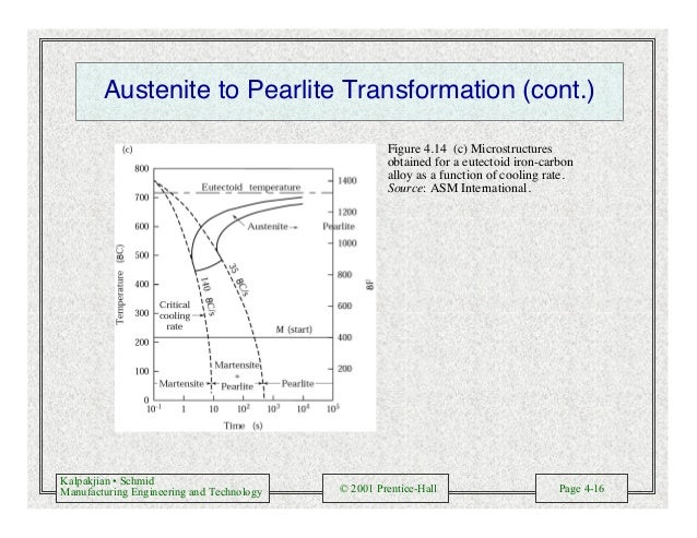 Kalpakjian • Schmid Manufacturing Engineering and Technology © 2001 Prentice-Hall Page 4-16 Austenite to Pearlite Transfor...