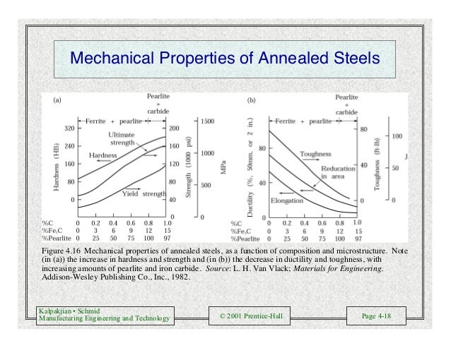 Kalpakjian • Schmid Manufacturing Engineering and Technology © 2001 Prentice-Hall Page 4-18 Mechanical Properties of Annea...