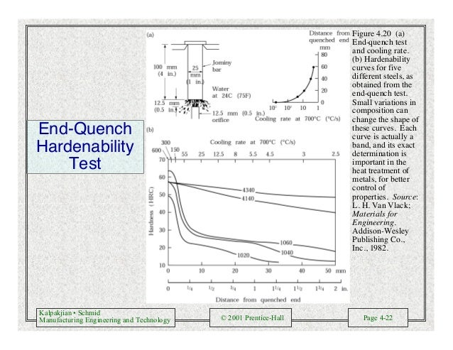 Kalpakjian • Schmid Manufacturing Engineering and Technology © 2001 Prentice-Hall Page 4-22 End-Quench Hardenability Test ...