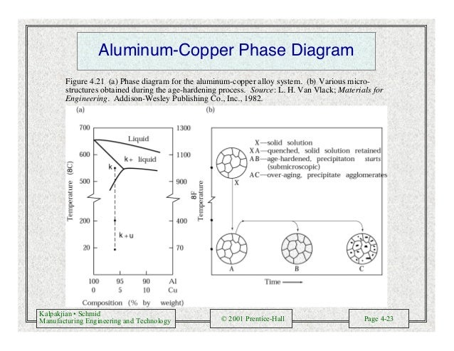 Kalpakjian • Schmid Manufacturing Engineering and Technology © 2001 Prentice-Hall Page 4-23 Aluminum-Copper Phase Diagram ...