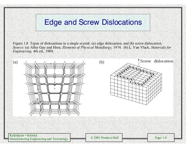 Kalpakjian • Schmid Manufacturing Engineering and Technology © 2001 Prentice-Hall Page 1-8 Edge and Screw Dislocations Fig...