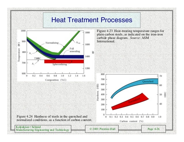 Kalpakjian • Schmid Manufacturing Engineering and Technology © 2001 Prentice-Hall Page 4-26 Heat Treatment Processes Figur...