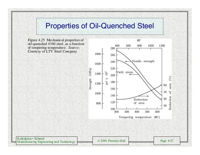 Kalpakjian • Schmid Manufacturing Engineering and Technology © 2001 Prentice-Hall Page 4-27 Properties of Oil-Quenched Ste...