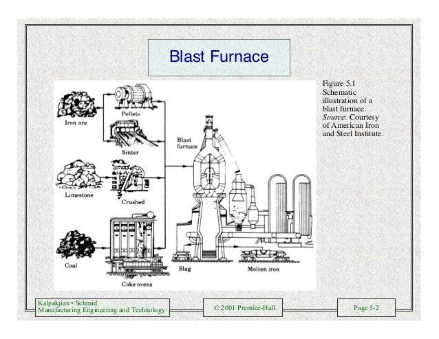 Kalpakjian • Schmid Manufacturing Engineering and Technology © 2001 Prentice-Hall Page 5-2 Blast Furnace Figure 5.1 Schema...