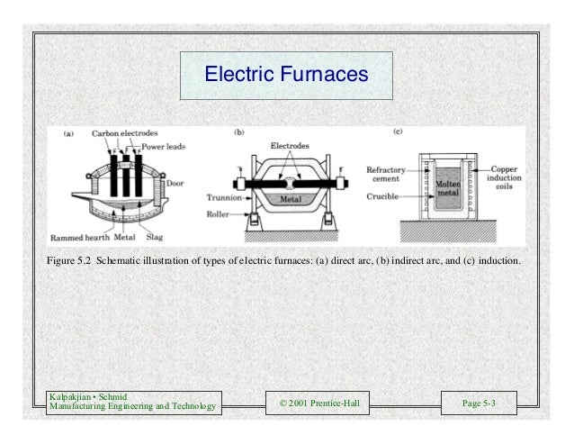 Kalpakjian • Schmid Manufacturing Engineering and Technology © 2001 Prentice-Hall Page 5-3 Electric Furnaces Figure 5.2 Sc...