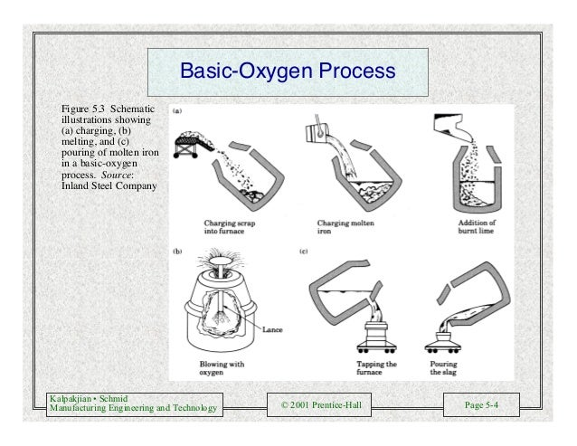 Kalpakjian • Schmid Manufacturing Engineering and Technology © 2001 Prentice-Hall Page 5-4 Basic-Oxygen Process Figure 5.3...