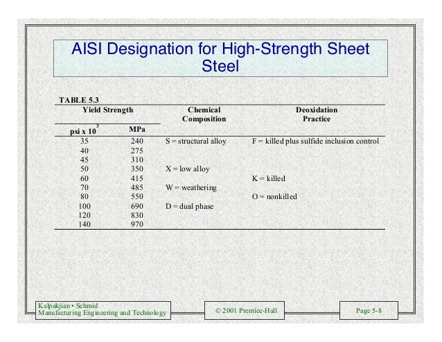 Kalpakjian • Schmid Manufacturing Engineering and Technology © 2001 Prentice-Hall Page 5-8 AISI Designation for High-Stren...