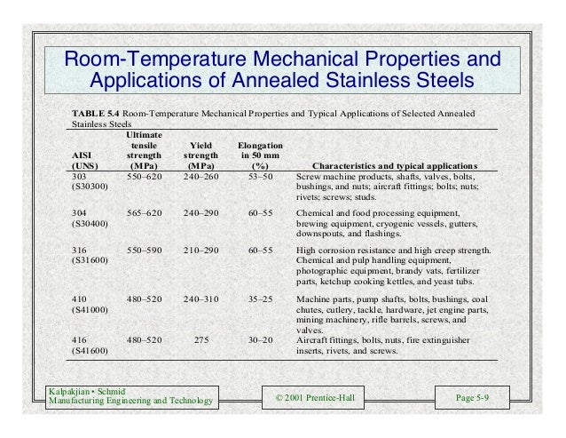 Kalpakjian • Schmid Manufacturing Engineering and Technology © 2001 Prentice-Hall Page 5-9 Room-Temperature Mechanical Pro...