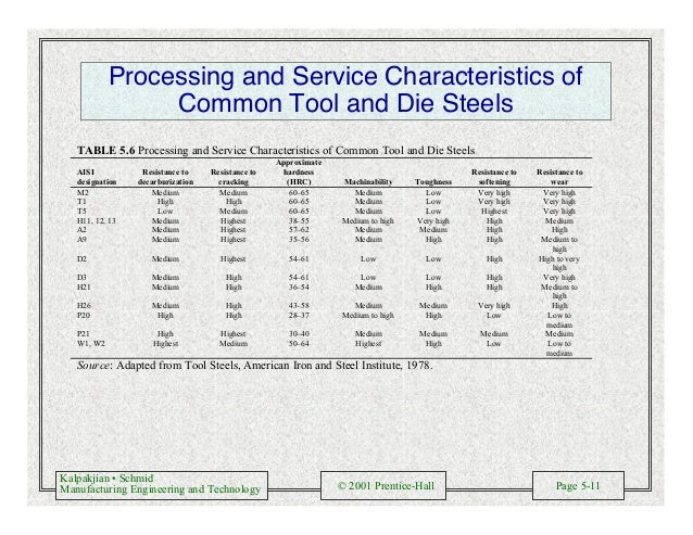 Kalpakjian • Schmid Manufacturing Engineering and Technology © 2001 Prentice-Hall Page 5-11 Processing and Service Charact...
