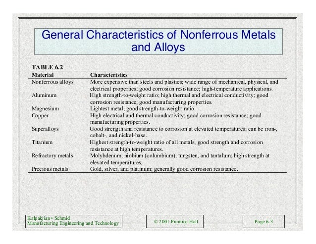 Kalpakjian • Schmid Manufacturing Engineering and Technology © 2001 Prentice-Hall Page 6-3 General Characteristics of Nonf...
