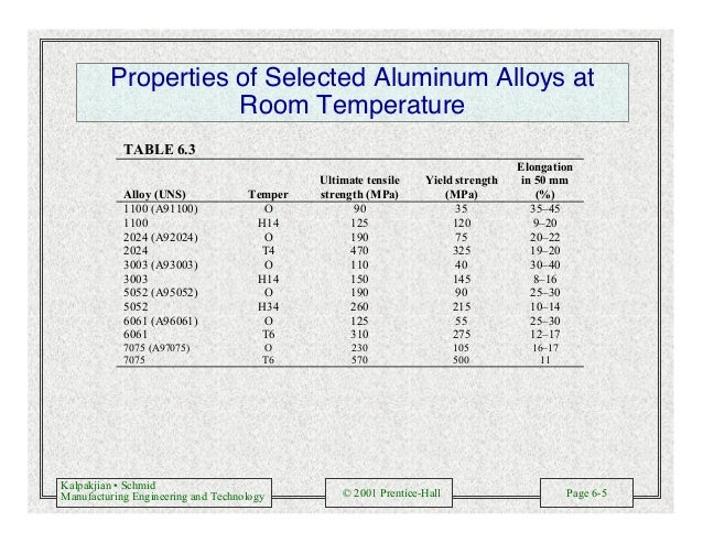 Kalpakjian • Schmid Manufacturing Engineering and Technology © 2001 Prentice-Hall Page 6-5 Properties of Selected Aluminum...
