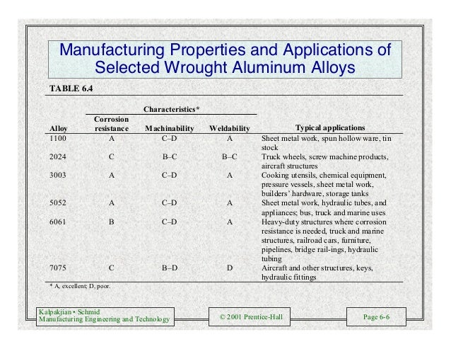 Kalpakjian • Schmid Manufacturing Engineering and Technology © 2001 Prentice-Hall Page 6-6 Manufacturing Properties and Ap...
