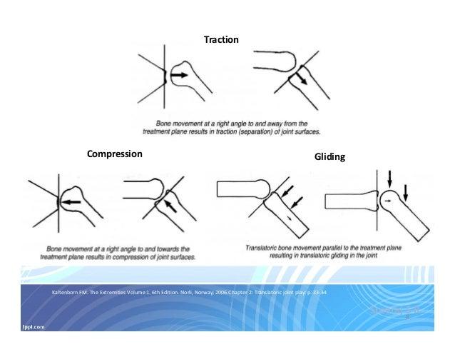 kaltenborn manual mobilization srs rh slideshare net Original Kaltenborn Concept Wedge manual mobilization of the joints kaltenborn download