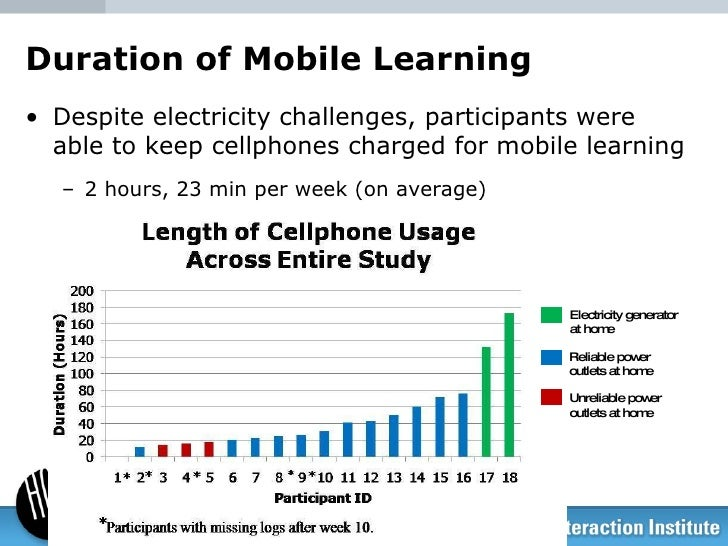 Duration of Mobile Learning <ul><li>Despite electricity challenges, participants were able to keep cellphones charged for ...