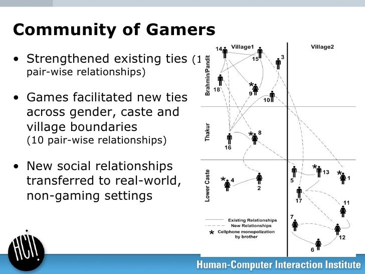Community of Gamers <ul><li>Strengthened existing ties  (13 pair-wise relationships) </li></ul><ul><li>Games facilitated n...