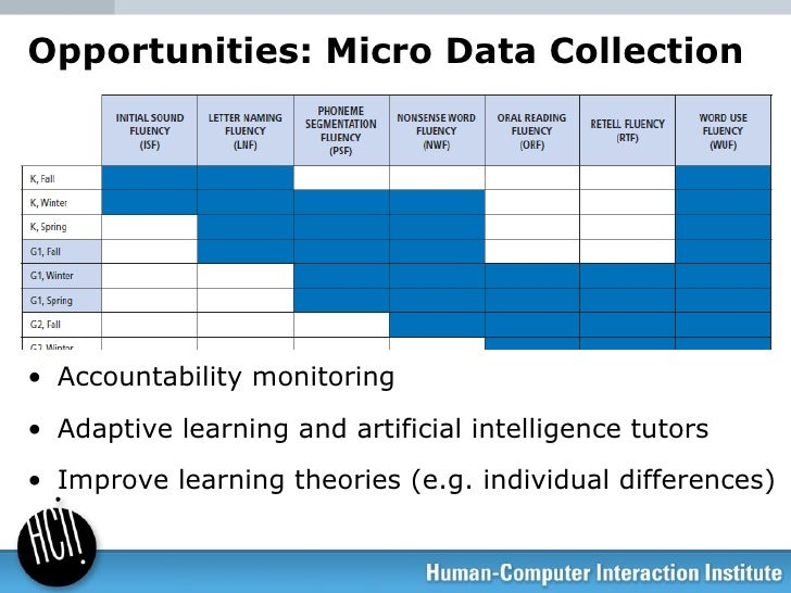 Opportunities: Micro Data Collection <ul><li>Accountability monitoring </li></ul><ul><li>Adaptive learning and artificial ...