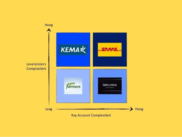 key account management training pdf
