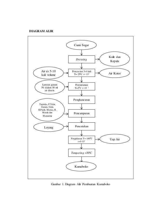 DIAGRAM Contoh Diagram Alir Mangrove FULL Version HD ...