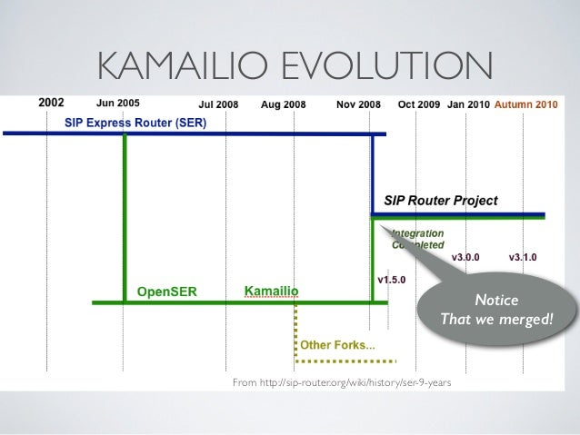 KAMAILIO EVOLUTION From http://sip-router.org/wiki/history/ser-9-years Notice  That we merged!
