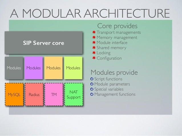 A MODULAR ARCHITECTURE SIP Server core Modules Modules Modules Modules MySQL Radius TM NAT Support Core provides  Transp...