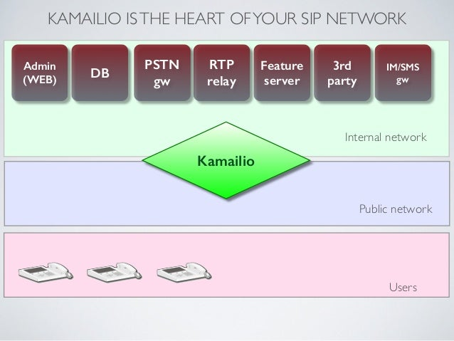 KAMAILIO ISTHE HEART OFYOUR SIP NETWORK Kamailio RTP relay PSTN gw DB Admin (WEB) Feature server 3rd  party IM/SMS gw ...