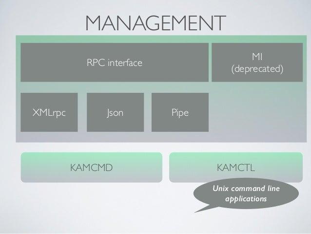MANAGEMENT RPC interface XMLrpc Json Pipe MI (deprecated) KAMCMD KAMCTL Unix command line applications