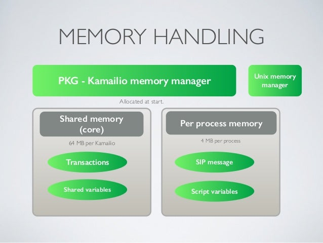 MEMORY HANDLING PKG - Kamailio memory manager Unix memory manager Shared memory (core) Per process memory 4 MB per proces...