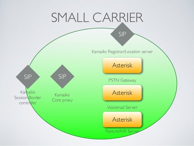 SMALL CARRIER SIP Kamailio Session Border controller SIP Kamailio Core proxy SIP Kamailio Registrar/Location server Ast...