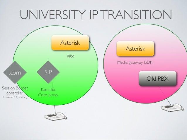 UNIVERSITY IPTRANSITION .com Session Border controller (commercial product) SIP Kamailio Core proxy Asterisk PBX Asteri...