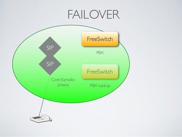 FAILOVER SIP Core Kamailio proxys FreeSwitch PBX FreeSwitch PBX backup SIP
