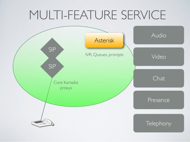 MULTI-FEATURE SERVICE SIP Asterisk IVR, Queues, prompts SIP Audio Video Chat Presence Telephony Core Kamailio proxys