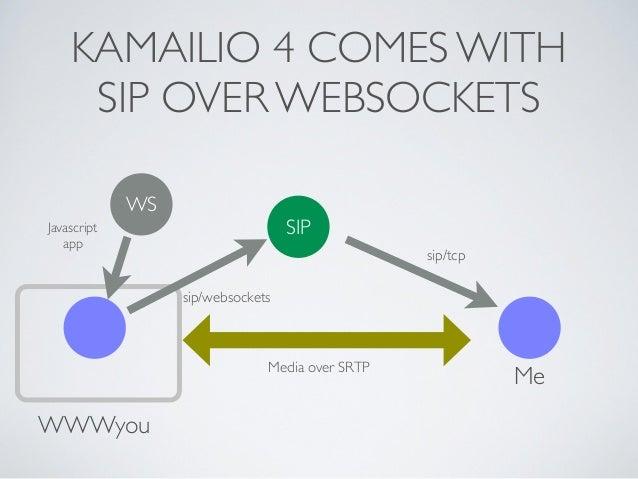 KAMAILIO 4 COMES WITH SIP OVER WEBSOCKETS WWWyou Me SIP WS sip/websockets sip/tcp Javascript app Media over SRTP
