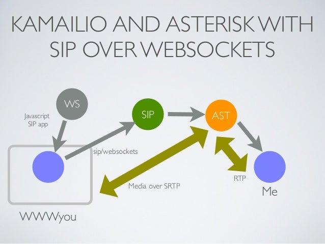 KAMAILIO AND ASTERISK WITH SIP OVER WEBSOCKETS WWWyou Me SIP WS sip/websockets Javascript SIP app Media over SRTP AST RTP