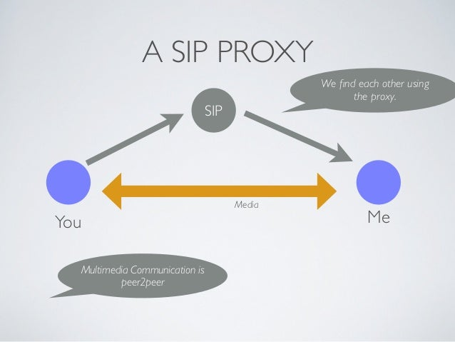 A SIP PROXY You Me SIP We find each other using the proxy. Multimedia Communication is peer2peer Media