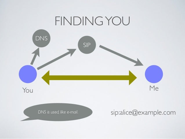 FINDINGYOU You Me SIP DNS is used, like e-mail. DNS sip:alice@example.com