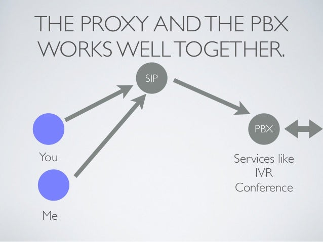 THE PROXY ANDTHE PBX WORKS WELLTOGETHER. You Me PBX SIP Services like  IVR  Conference