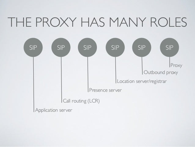 THE PROXY HAS MANY ROLES SIP SIP SIP SIP Proxy Outbound proxy Location server/registrar Presence server Call routing (LCR)...