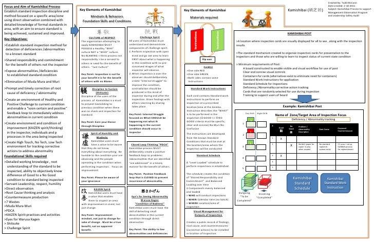 Kamishibai Process And General Training Instructions