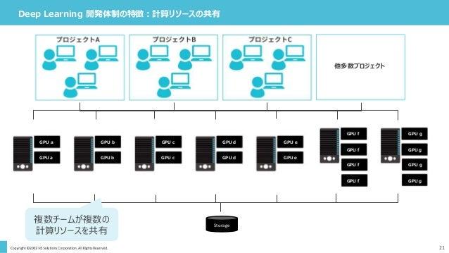 Deep Learning 開発体制の特徴:計算リソースの共有 21 Storage GPU a GPU a GPU b GPU b GPU c GPU c GPU d GPU d GPU e GPU e GPU f GPU f GPU f G...