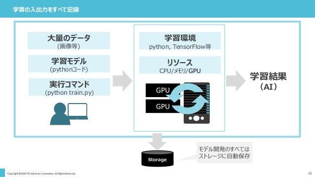 35 学習の入出力をすべて記録 学習環境 python, TensorFlow等 リソース CPU/メモリ/GPU GPU GPU 学習結果 (AI) 大量のデータ (画像等) 学習モデル (pythonコード) 実行コマンド (python ...