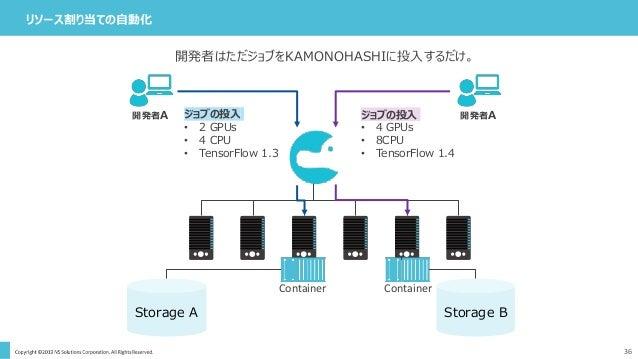 36 リソース割り当ての自動化 開発者はただジョブをKAMONOHASHIに投入するだけ。 Storage A Storage B ジョブの投入 • 2 GPUs • 4 CPU • TensorFlow 1.3 ジョブの投入 • 4 GPUs...
