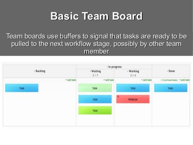 Kanban Board Examples