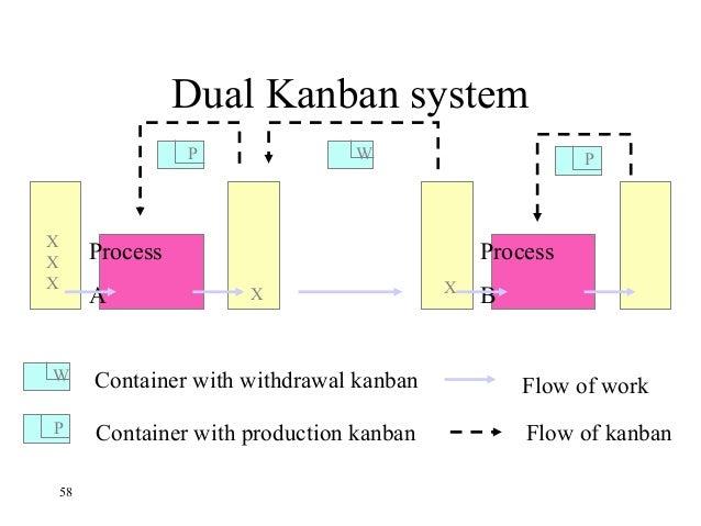 Kanban System Pdf