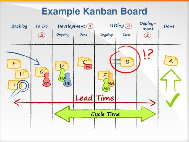 lean cycle time lead time