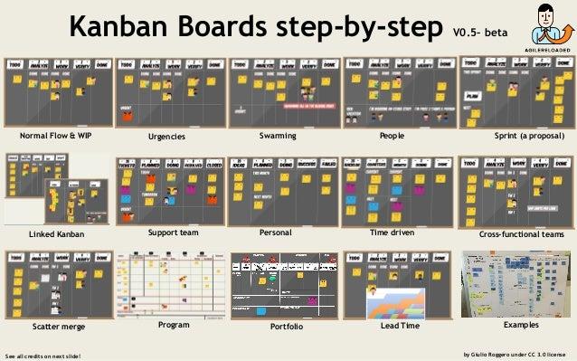 Kanban boards step by step