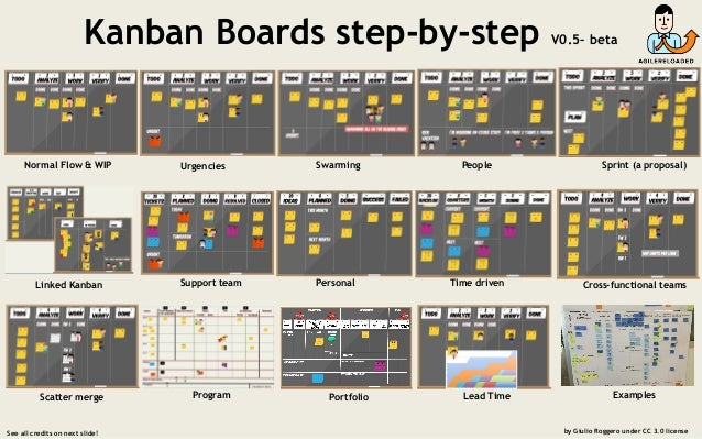 Kanban Boards step-by-step V0.5– beta See all credits on next slide! by Giulio Roggero under CC 3.0 license Normal Flow & ...