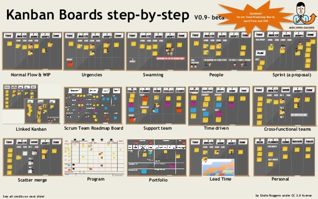 Kanban Boards step-by-step V0.9– beta See all credits on next slide! by Giulio Roggero under CC 3.0 license Normal Flow & ...