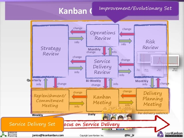 @lki_jlrCopyright Lean Kanban Inc.janice@leankanban.com Strategy Review Risk Review Monthly Service Delivery Review Bi-Wee...