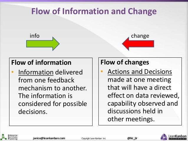 @lki_jlrCopyright Lean Kanban Inc.janice@leankanban.com Flow of Information and Change Flow of changes • Actions and Decis...