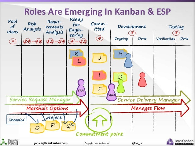 @lki_jlrCopyright Lean Kanban Inc.janice@leankanban.com Roles Are Emerging In Kanban & ESP Ready for Engin- eering F I Com...